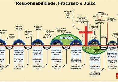 O Dispensacionalismo é Bíblico?